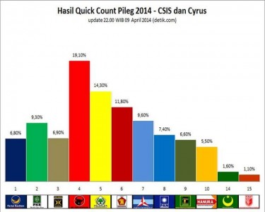 hasil quick count cysrus